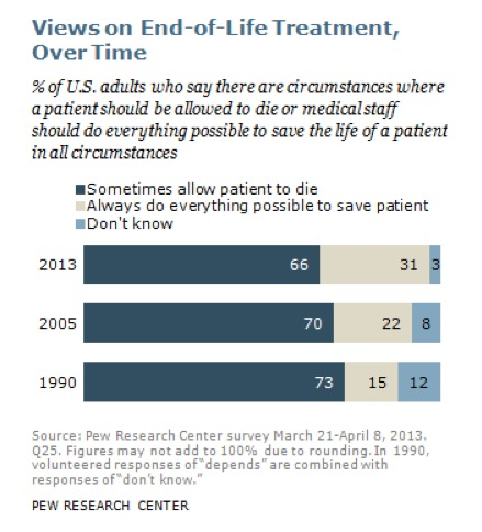 Opportunity Cost of Prolonging Life Pew Research