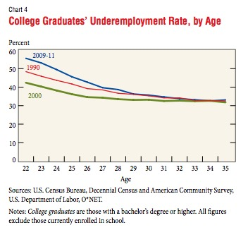 Underemployment Rate for College Graduates