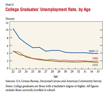 Unemployment College Graduates by Age
