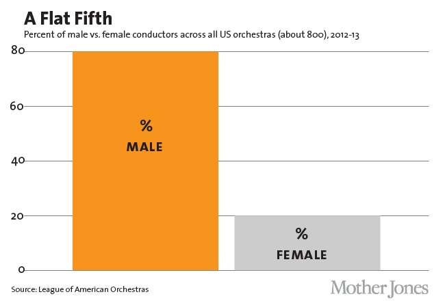 Glass Ceiling Female Conductors