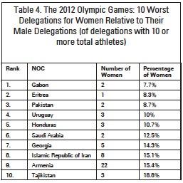 Olympics Gender Gap