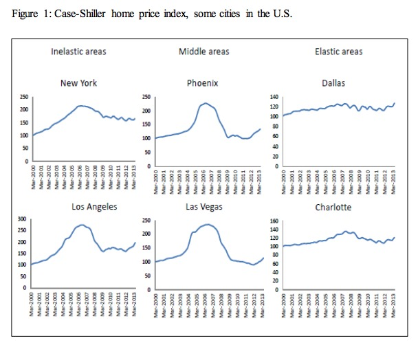 Housing Bubbles and elasticity