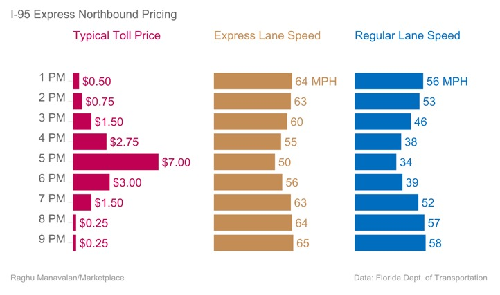 Price Elastic HOT Lanes