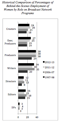 behind scenes comparison women by role broadcast network programs