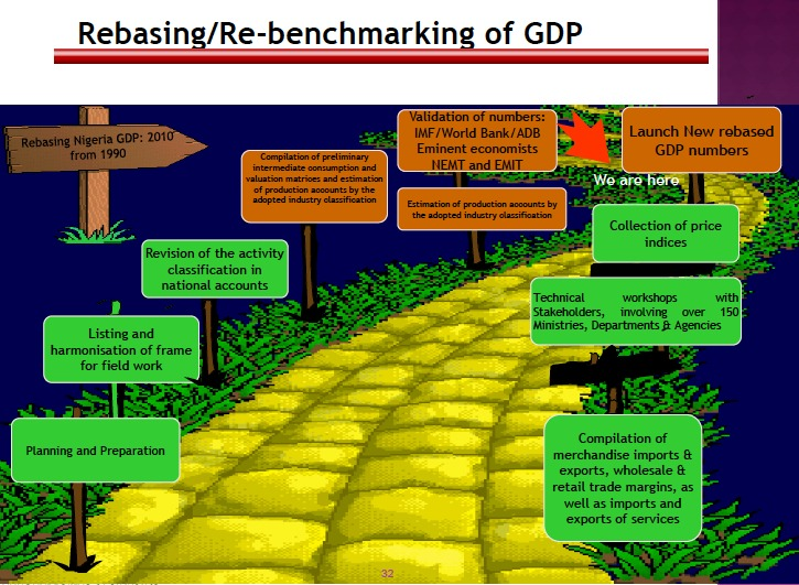 GDP Rebasing in Nigeria