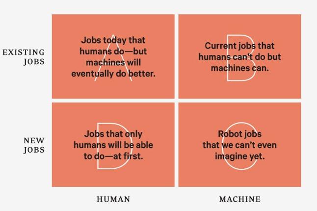 Robotic labor