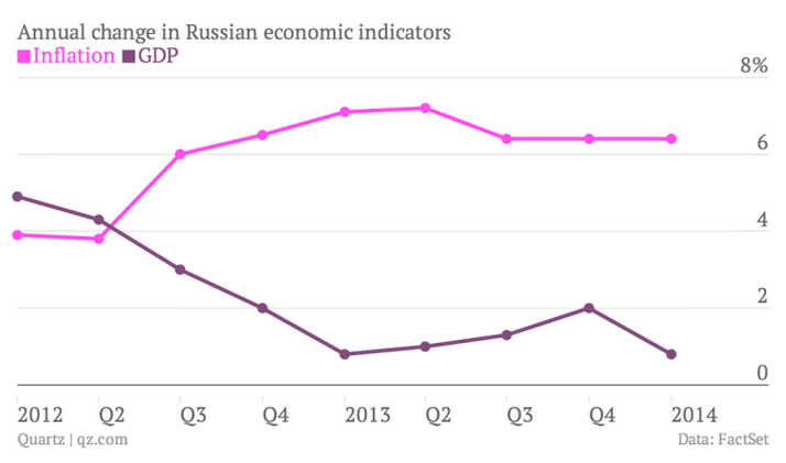 Russian Stagflation