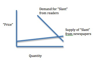 Demand and Supply for Newspaper Slant