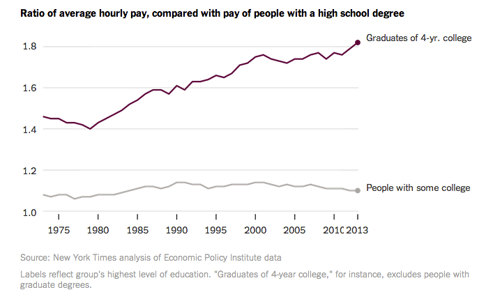 College earnings premium for college grads
