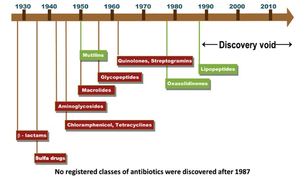 The slower pace of technological innovation in antibacterial research