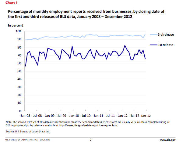 Employment Report Job Creation Revisions