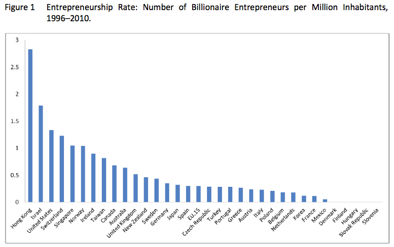 Using billionaires to measure entrepreneurship