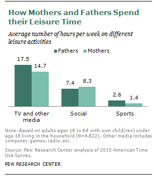 The Leisure Time Gender Gap