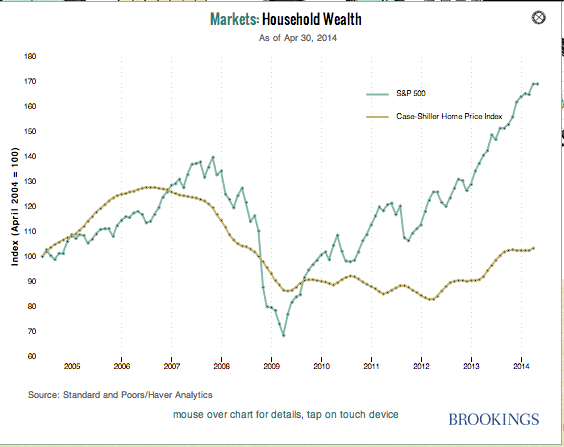 Monetary Policy Indicators Household Wealth