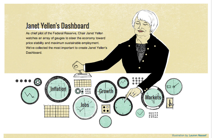 Monetary Policy Indicators from Janet Yellen's Dashboard