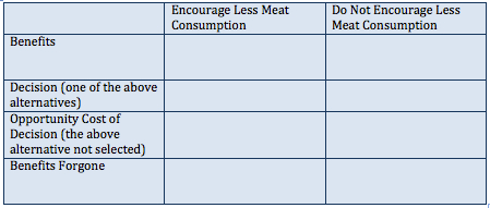 Climate change meat eating opportunity cost chart