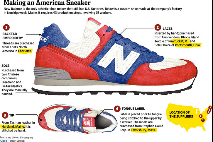 Comparative advantage and sneaker manufacture