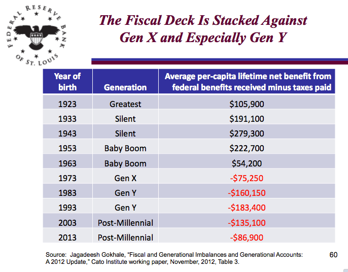 Fiscal Policy and the Generations