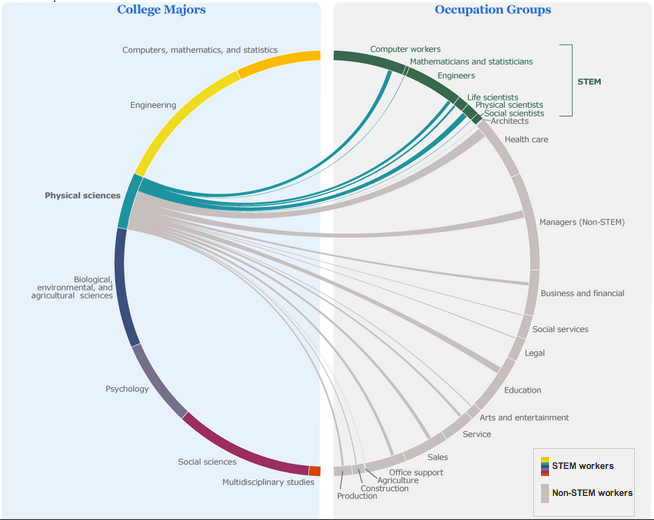 Human capital college majors and jobs