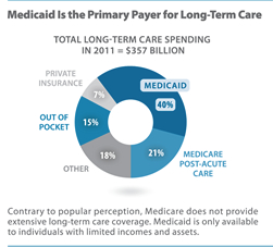 Opportunity cost and long-term care Medicaid spending