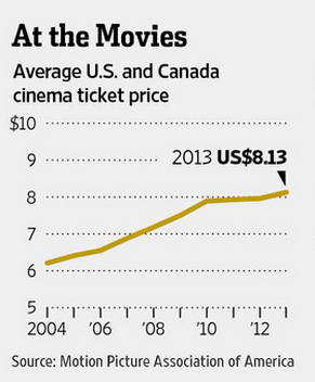 Supply and Demand Movie ticket prices