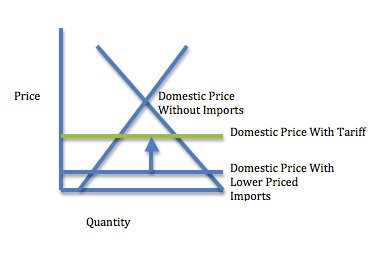 The impact of a tariff on supply