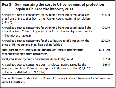 The cost of a tariff exceeds its benefits.