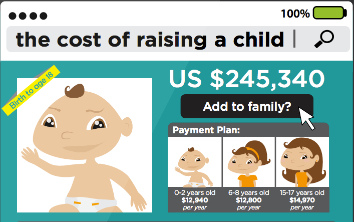 Average spending on a child