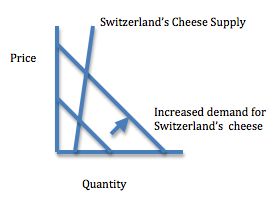 Supply and demand for Switzerland cheese