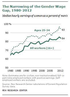Gender Pay Gap narrows on hourly basis.