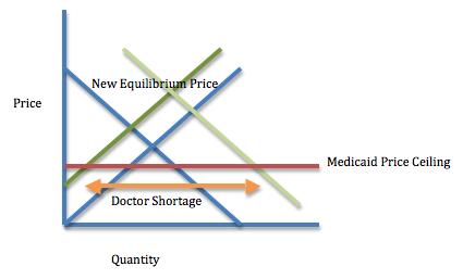 Medicaid Graph