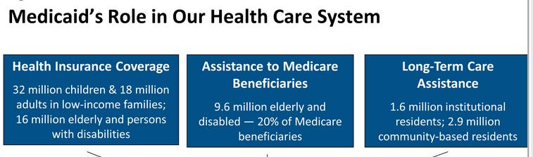 Medicaid recipients