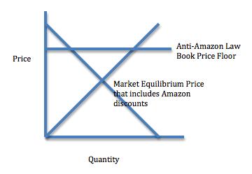 The AntiAmazon Law price floor