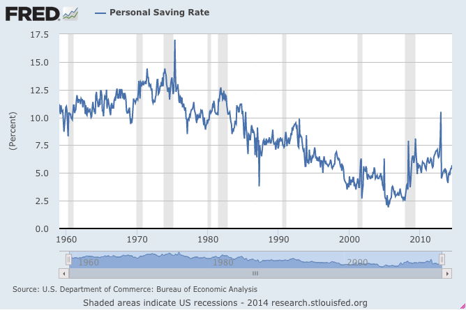 The U.S. personal saving rates are declining.