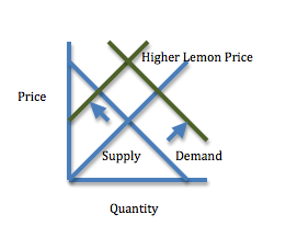 Supply and demand increase lemon prices.