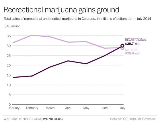 Economic forecasting marijuana tax dollars is difficult.