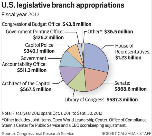 Fiscal policy includes budget for legislative branch.