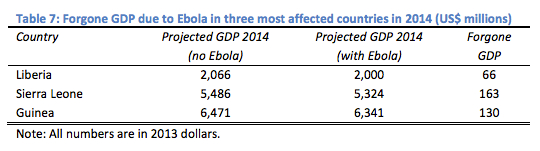 Foregone GDP from ebola