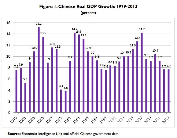 China's real GDP growth rate might not be sustainable because of a regression to the mean.