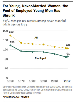 Marriages markets are changing because of economics.