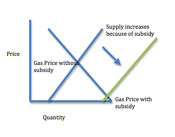 Subsidies lower price.