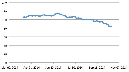 Supply and demand for Brent price decline