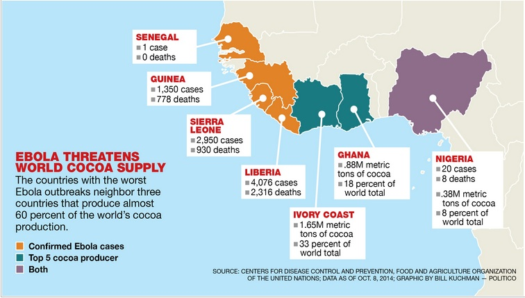 Supply and demand for raw cocoa affected by ebola