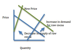 Supply and demand changes increase raw cocoa price