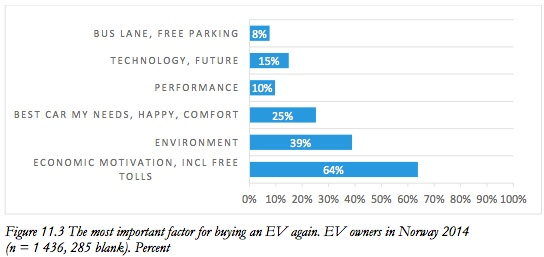 Looking at trade-offs for EVs, buyers cite many benefits.