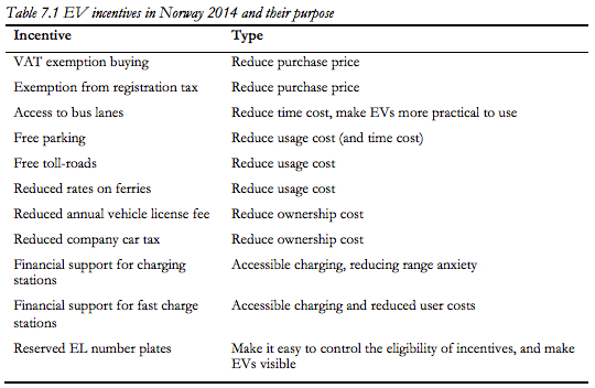 Norway's incentives to buy an electric vehicle will have trade-offs