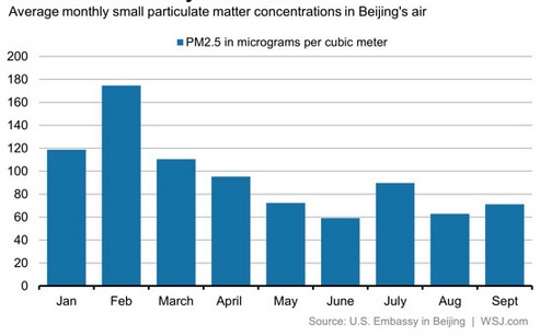 China's air pollution is a tragedy of the commons.