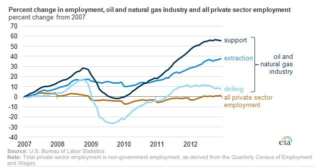 GDP and Job creation impact