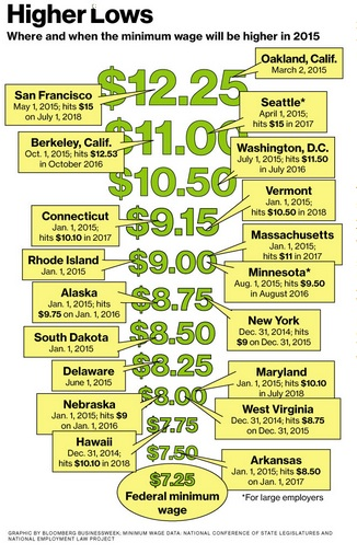 Minimum wage hikes for 2015 and beyond