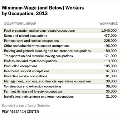 Occupations dominated by federal minimum wage workers